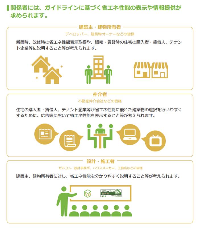 建築物省エネ法の表示制度2016年4月始動